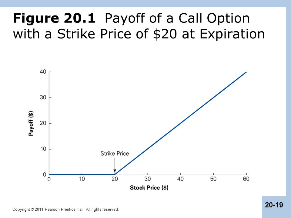 Figure 20.1 Payoff of a Call Option with a Strike Price of $20 at Expiration