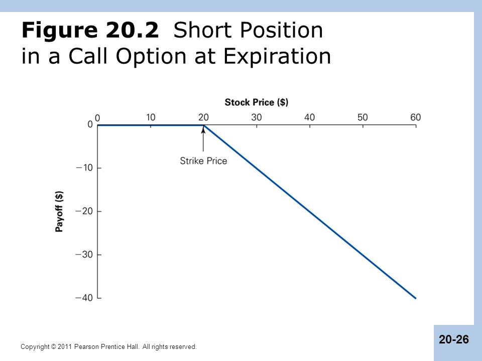 Figure 20.2 Short Position in a Call Option at Expiration