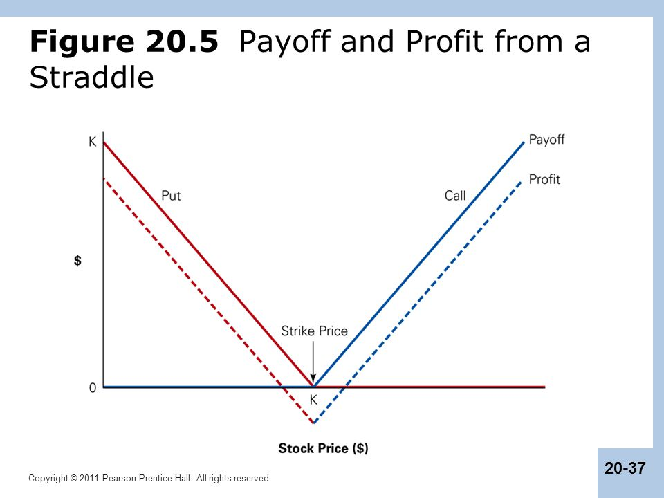 Figure 20.5 Payoff and Profit from a Straddle