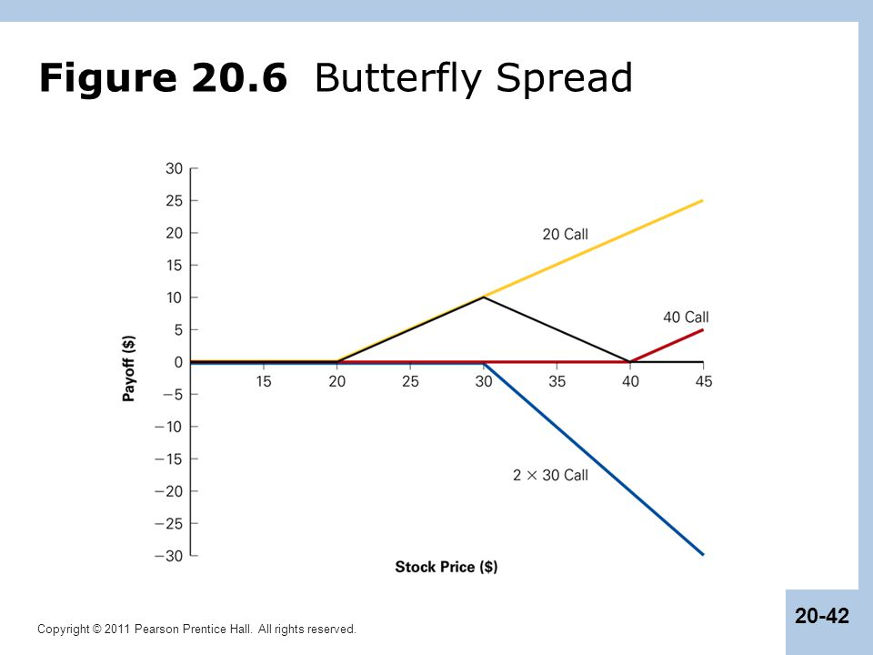 Figure 20.6 Butterfly Spread