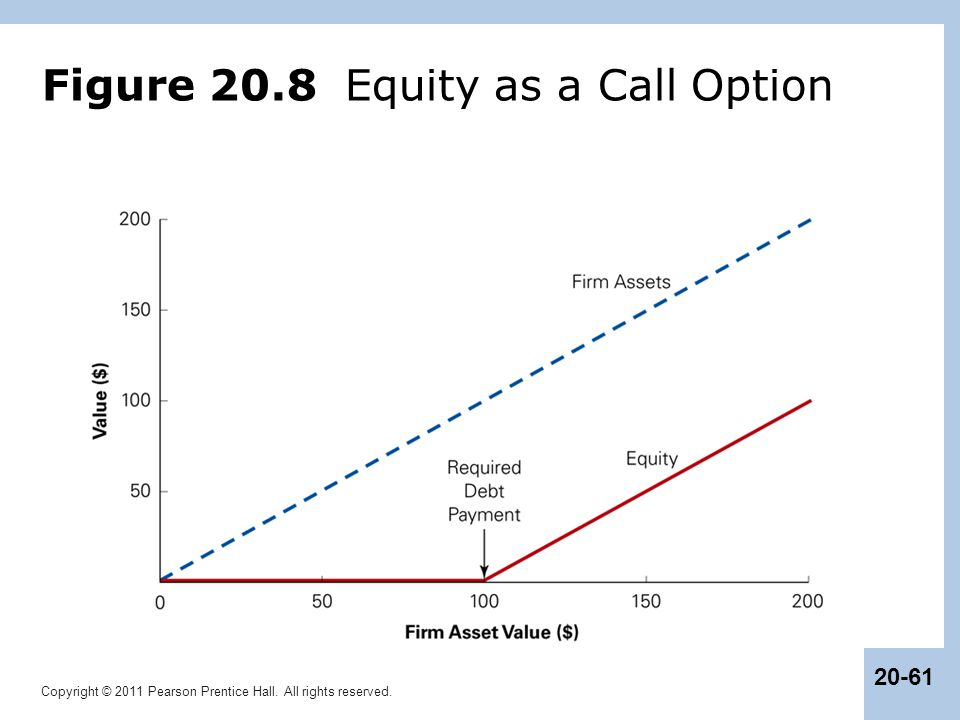 Figure 20.8 Equity as a Call Option