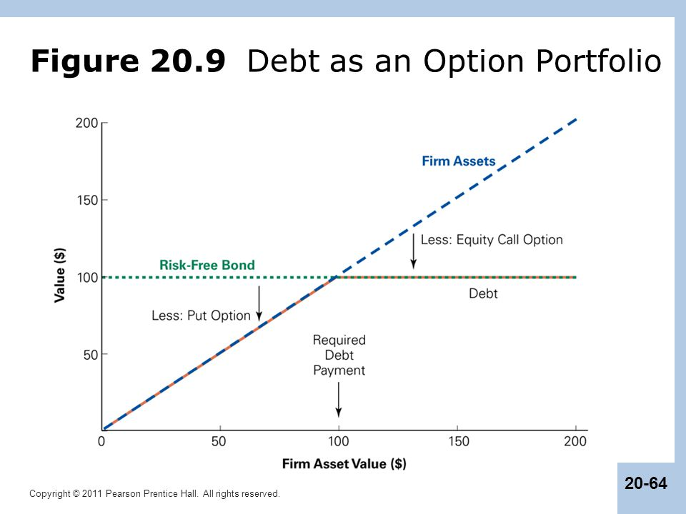 Figure 20.9 Debt as an Option Portfolio