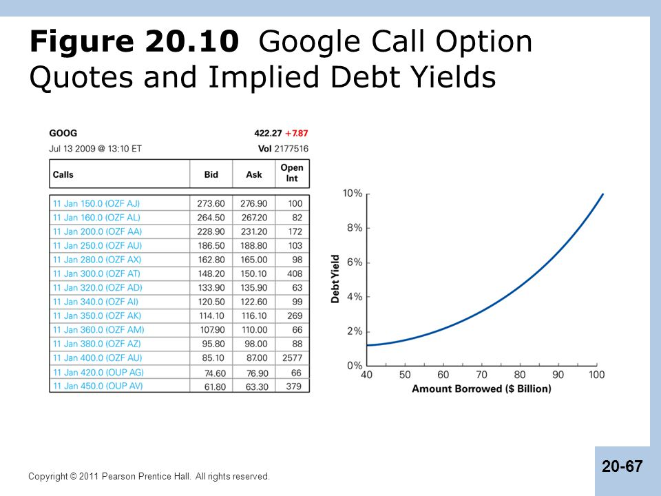 Figure 20.10 Google Call Option Quotes and Implied Debt Yields