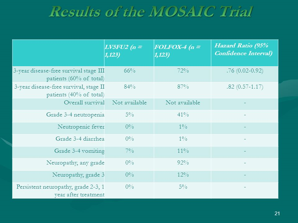 Results of the MOSAIC Trial