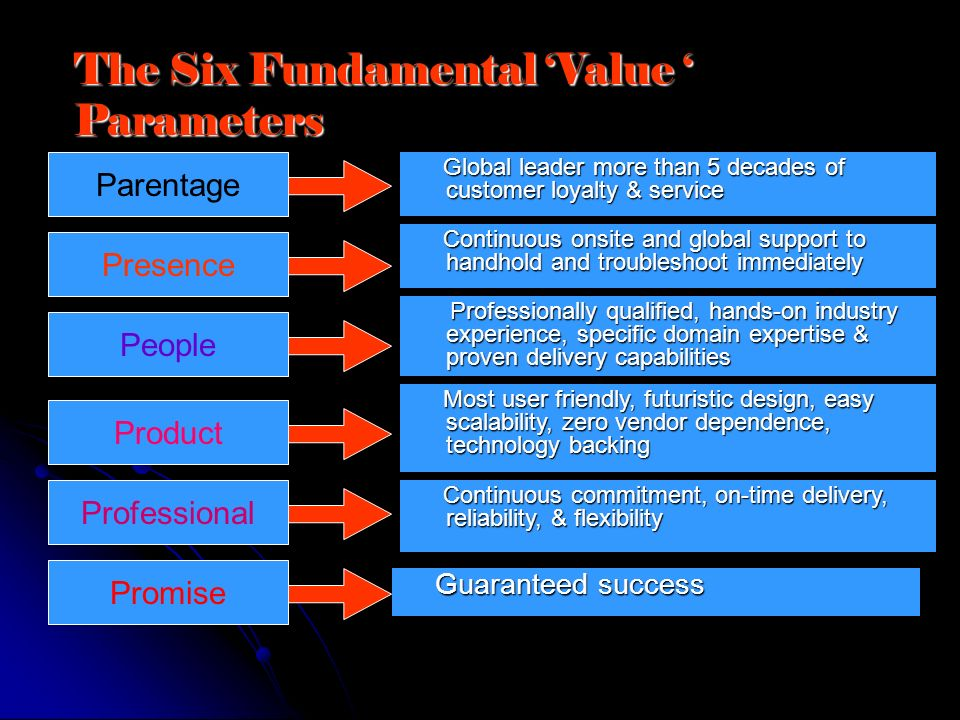 The Six Fundamental 'Value ' Parameters