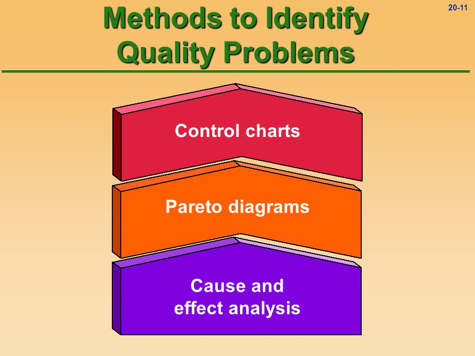 Methods to Identify Quality Problems