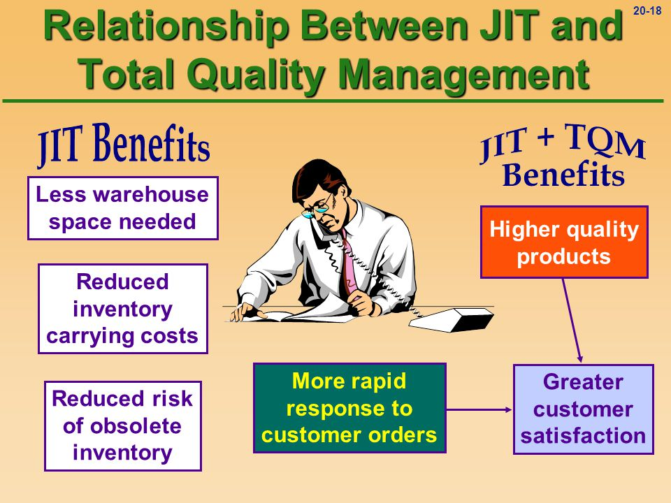 Quality management cost quality relationship