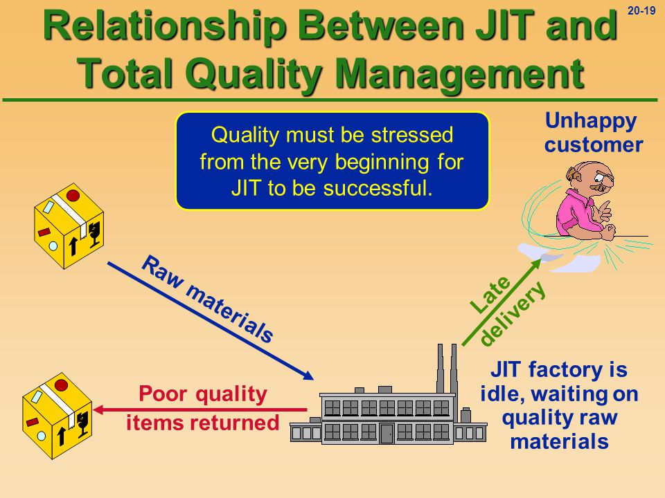 Relationship Between JIT and Total Quality Management