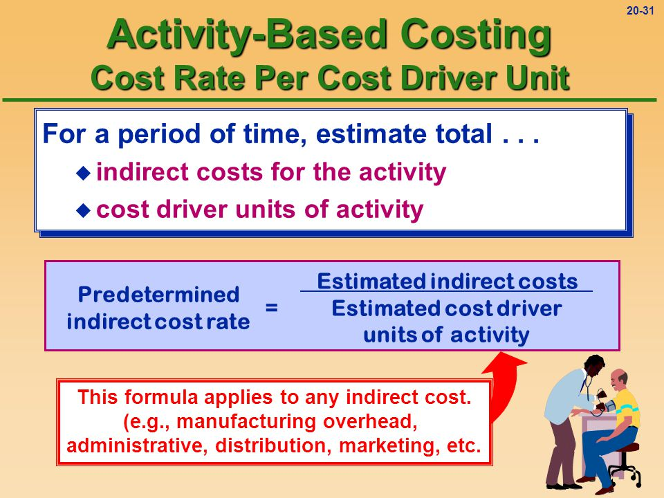Activity-Based Costing Cost Rate Per Cost Driver Unit