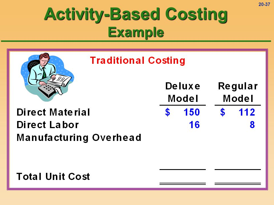 activity based costing model Activity-based costing (abc) and activity-based management (abm) implementation 153 • provide accurate and timely cost information and economic feedback to.