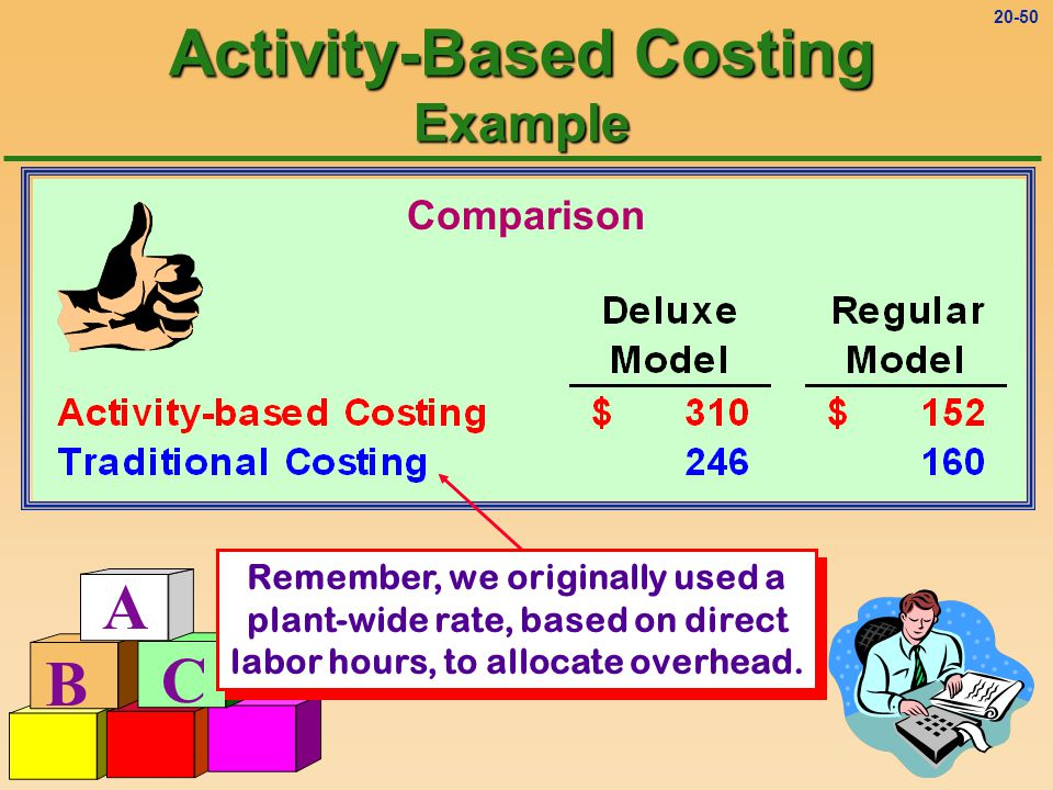Activity-Based Costing Example