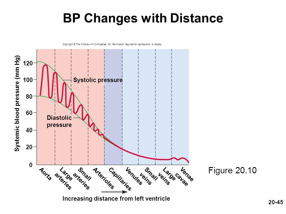 BP Changes with Distance
