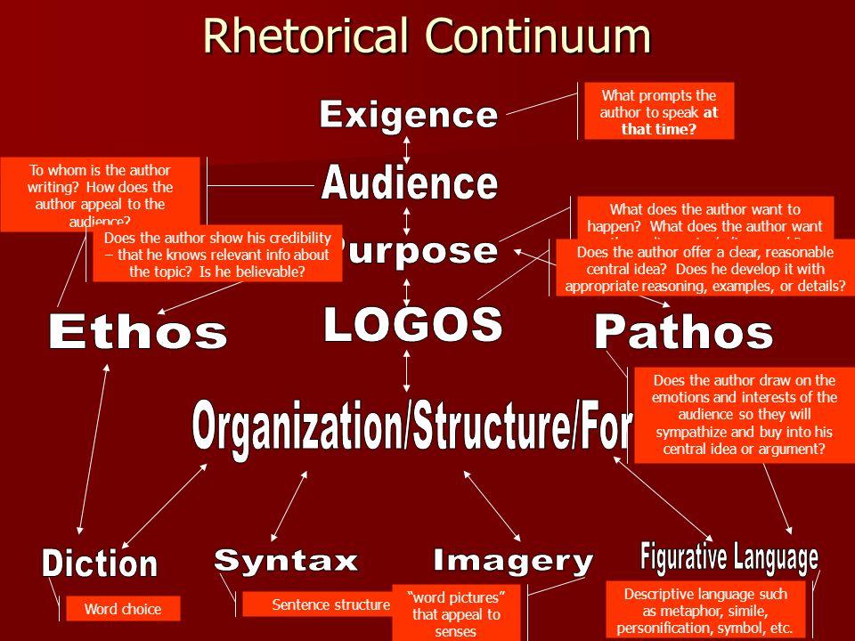 Rhetorical Continuum Exigence Audience Purpose Pathos LOGOS Ethos