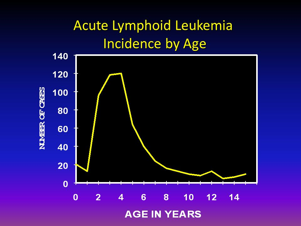 Acute Lymphoid Leukemia Incidence by Age