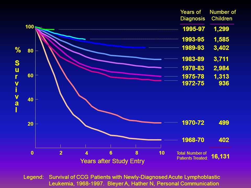 Years ofDiagnosis. Number of. Children. 80. 60. 40. 20. 100. 1995-97. 1,299. 1993-95. 1,585. 1989-93.