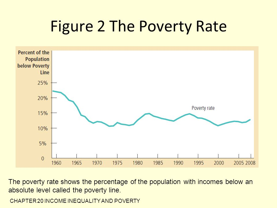Figure 2 The Poverty Rate
