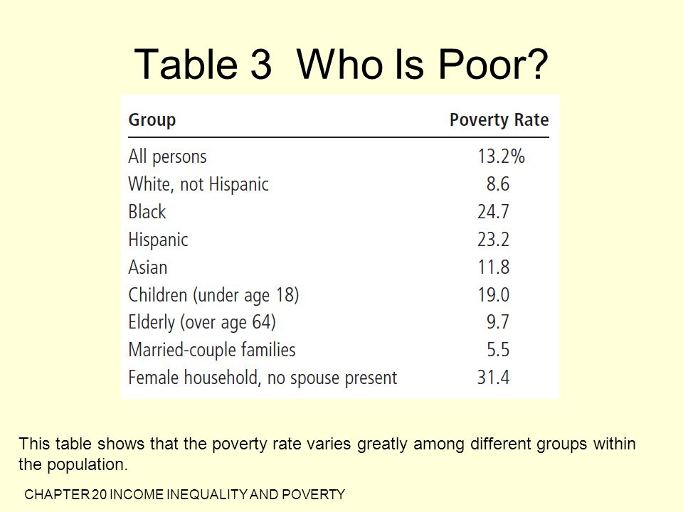Table 3 Who Is Poor This table shows that the poverty rate varies greatly among different groups within the population.