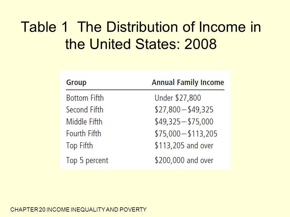 Table 1 The Distribution of Income in the United States: 2008