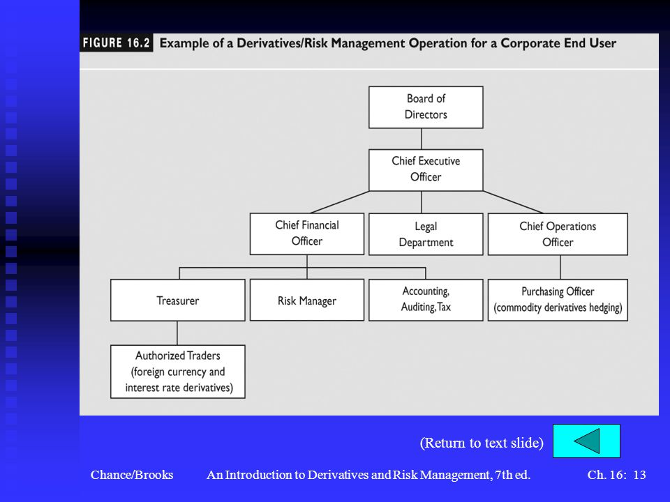 An Introduction to Derivatives and Risk Management, 7th ed.