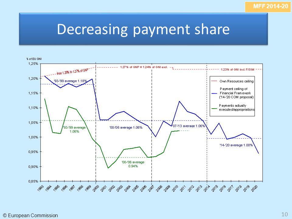 Decreasing payment share