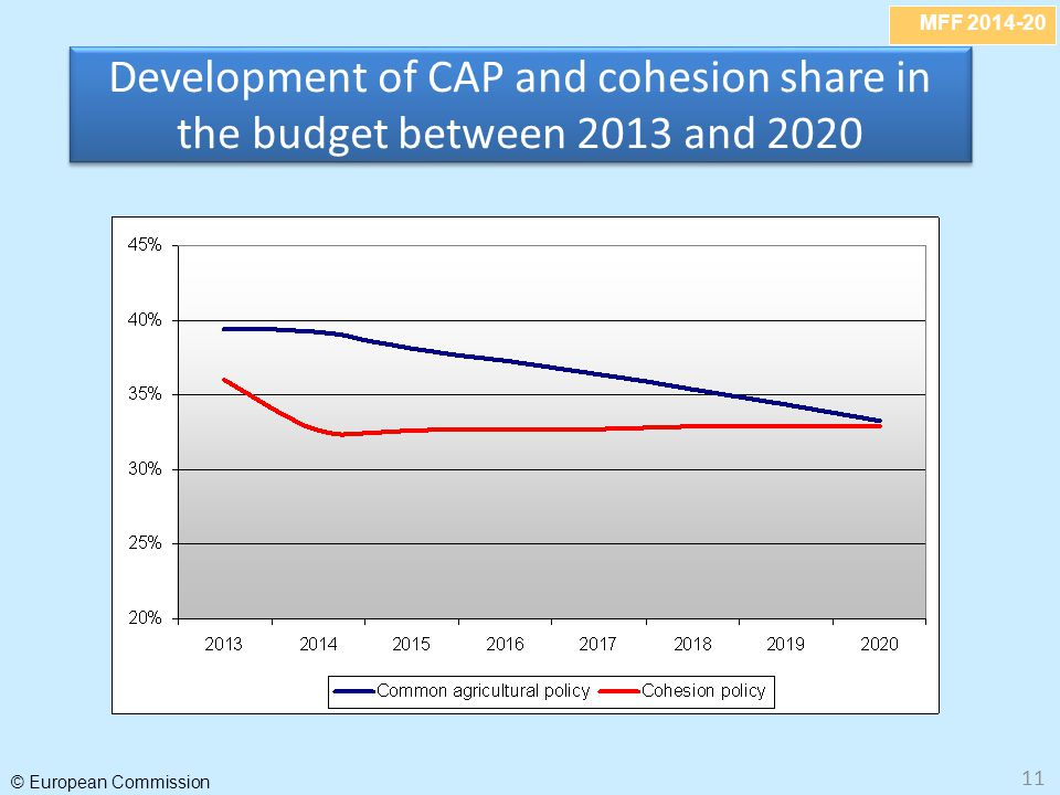 Development of CAP and cohesion share in the budget between 2013 and 2020