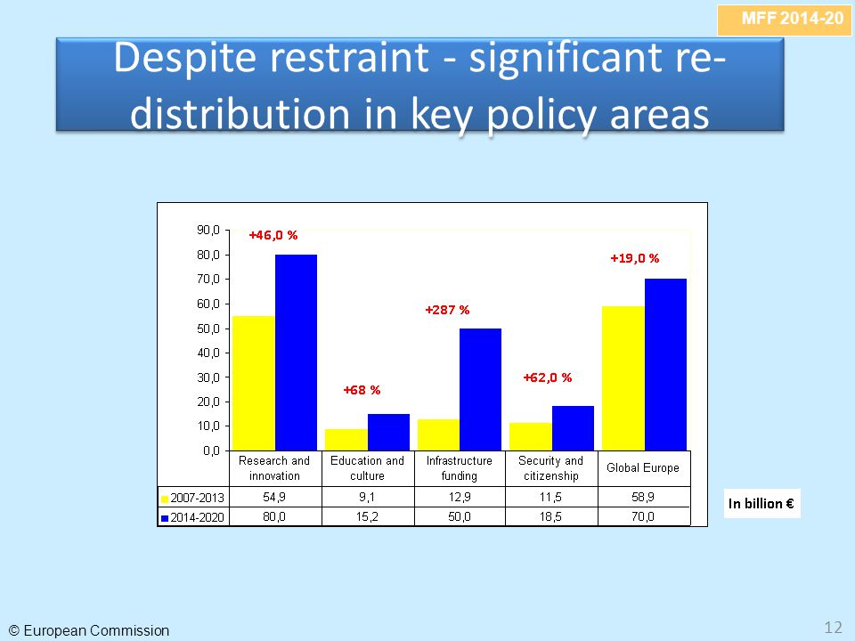 Despite restraint - significant re-distribution in key policy areas