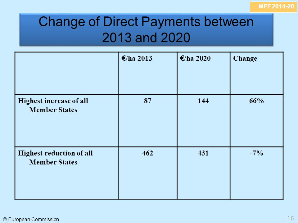 Change of Direct Payments between 2013 and 2020