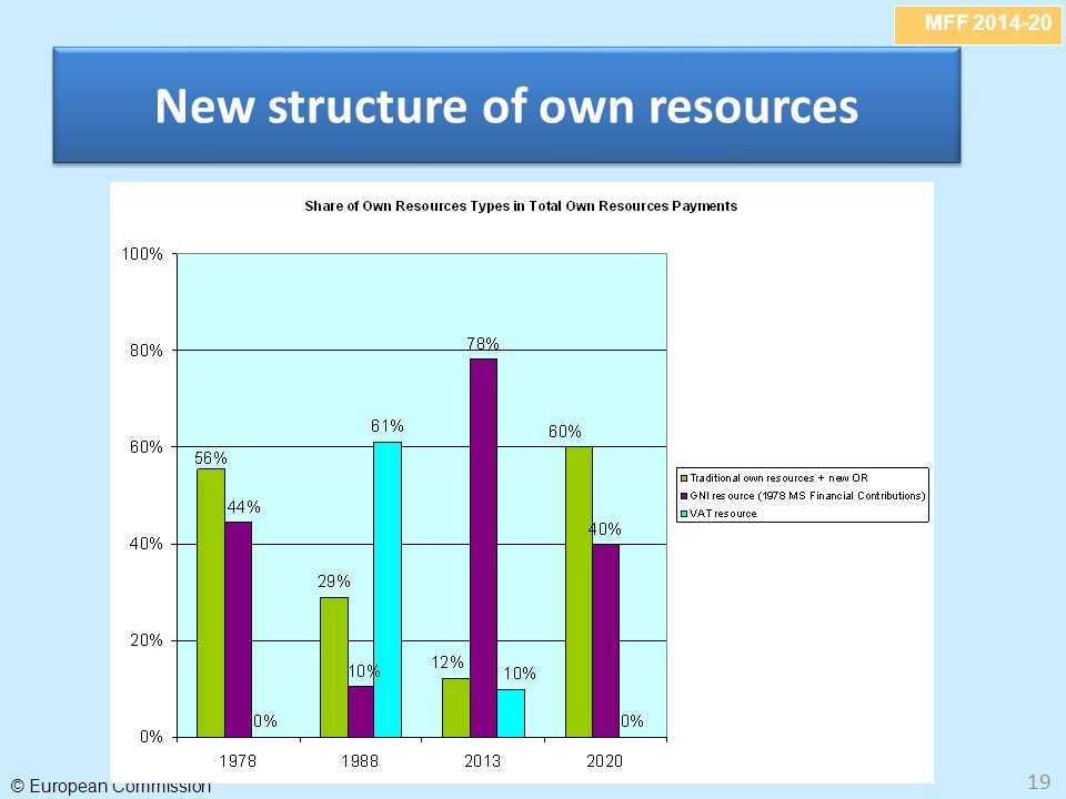 New structure of own resources