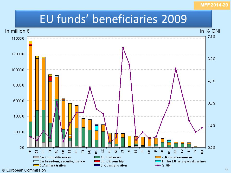 EU funds' beneficiaries 2009