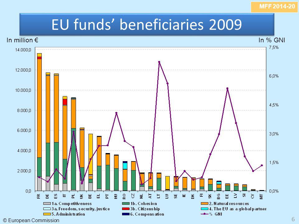 EU funds' beneficiaries 2009