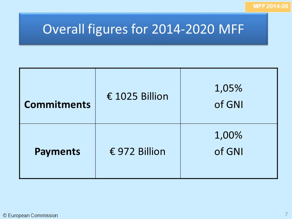 Overall figures for 2014-2020 MFF