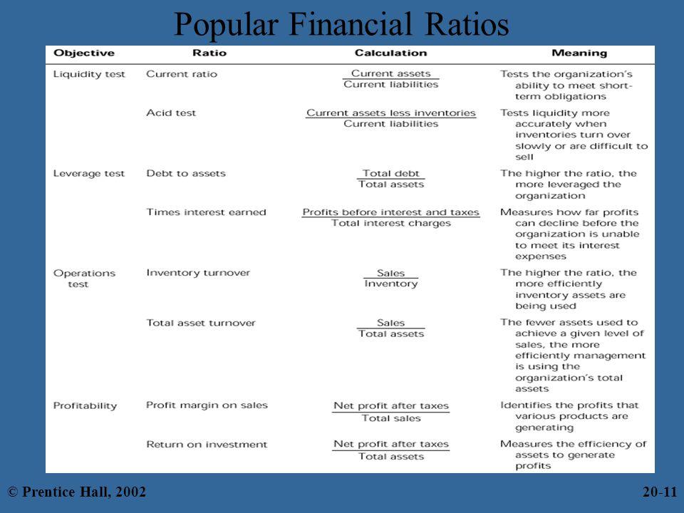 Popular Financial Ratios