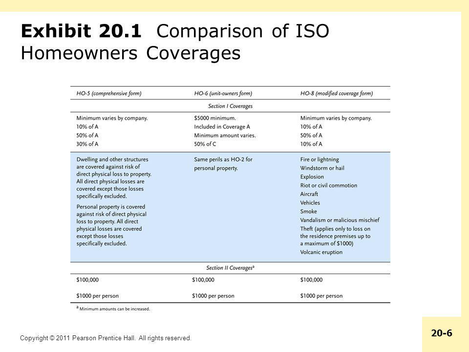 Exhibit 20.1 Comparison of ISO Homeowners Coverages