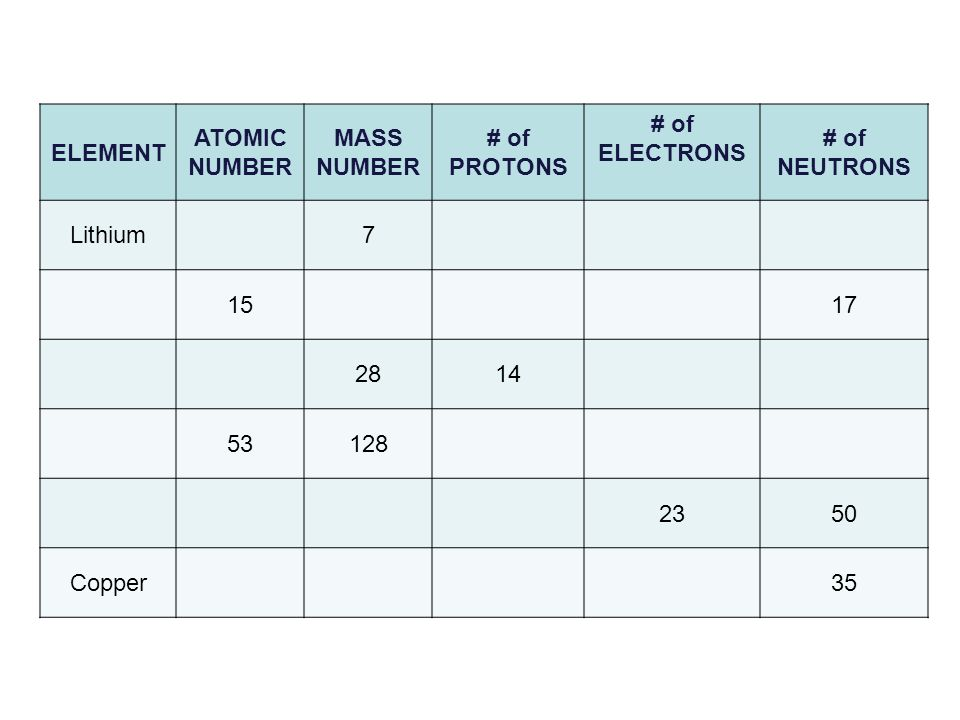 ELEMENT ATOMIC. NUMBER. MASS. # of. PROTONS. ELECTRONS. NEUTRONS. Lithium