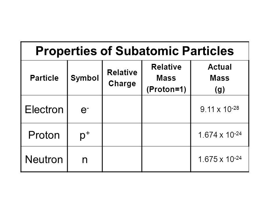 Properties of Subatomic Particles
