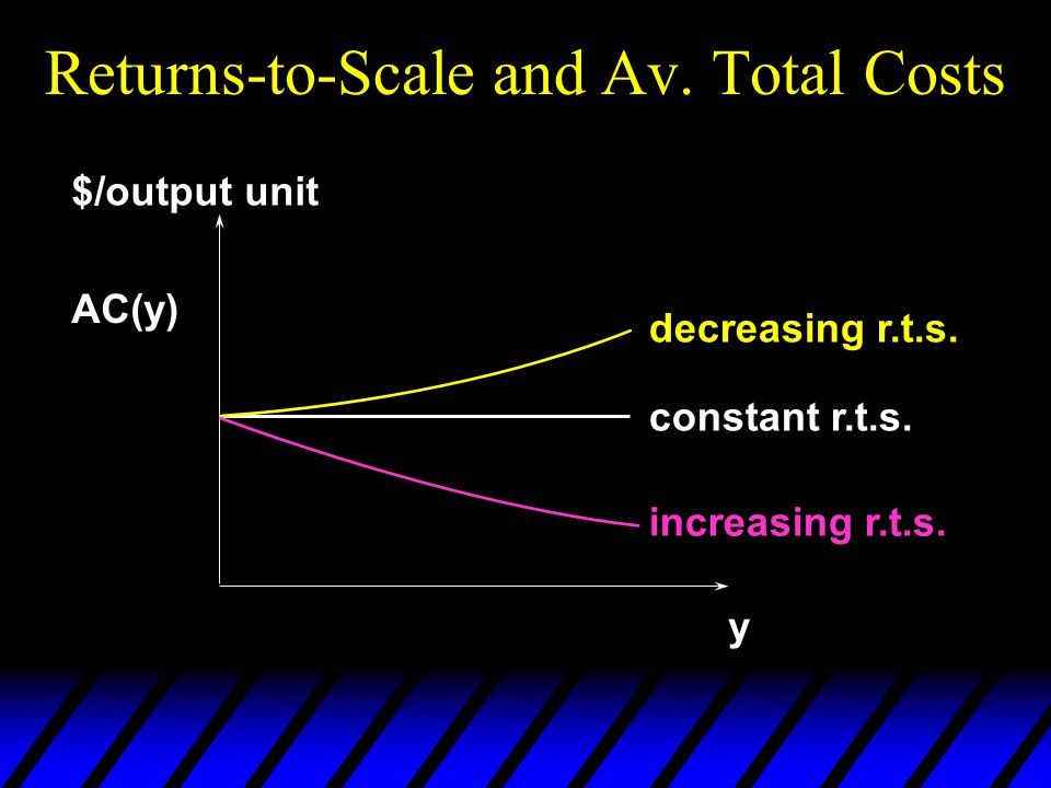 Returns-to-Scale and Av. Total Costs