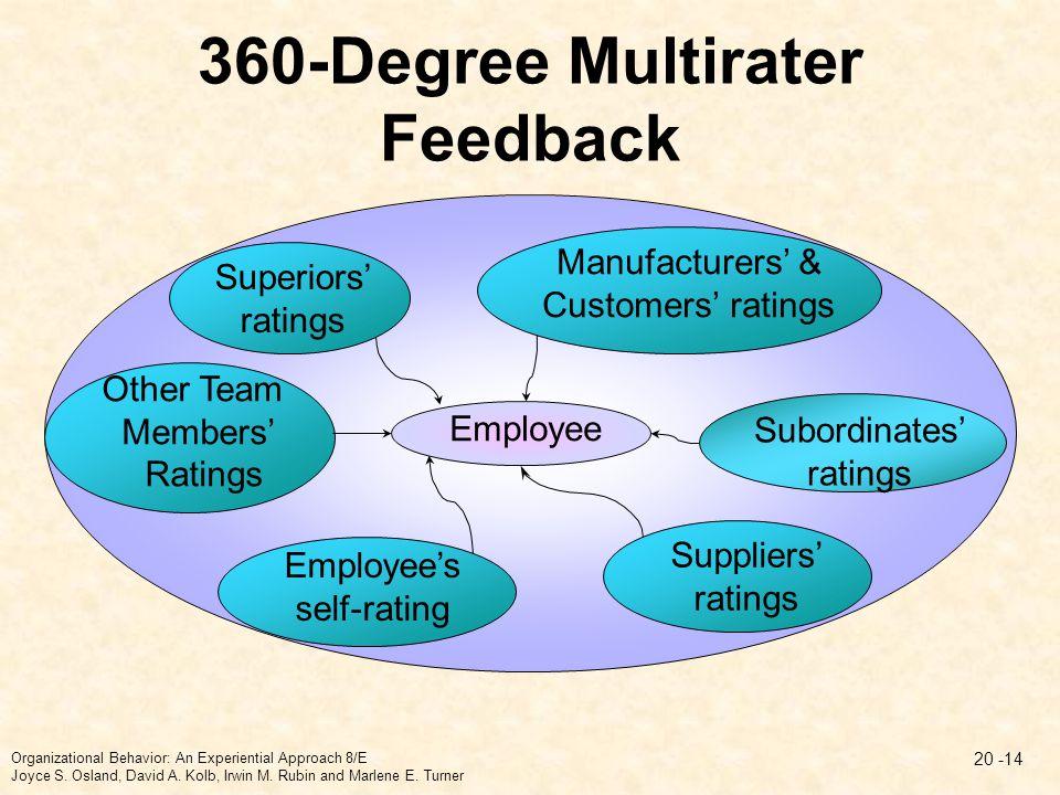 360-Degree Multirater Feedback