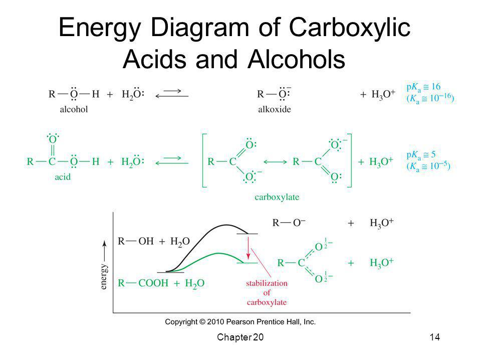 Energy Diagram of Carboxylic Acids and Alcohols