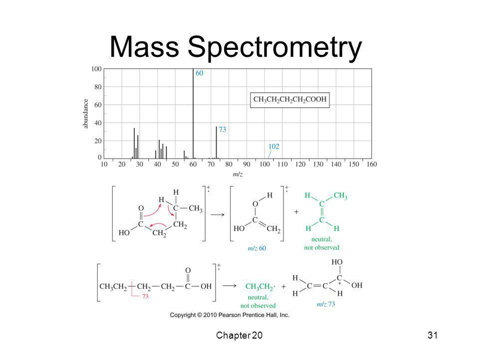 Mass Spectrometry Chapter 20