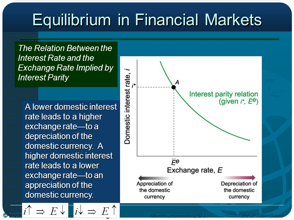 Equilibrium in Financial Markets
