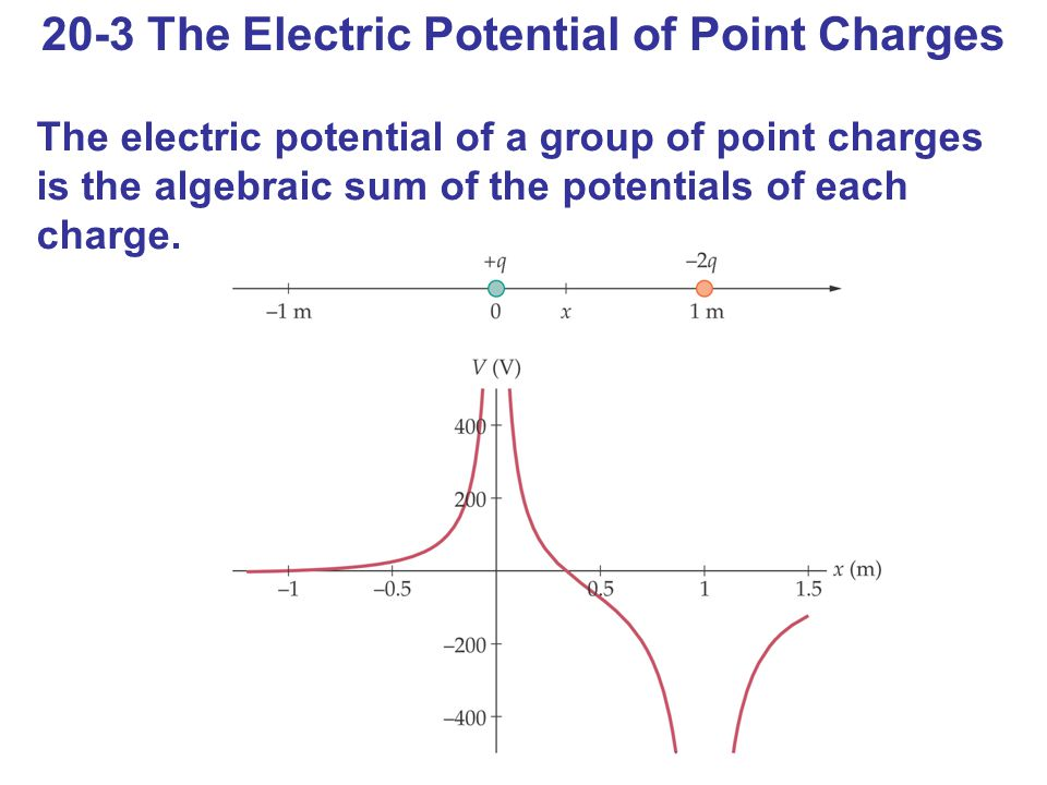 20-3 The Electric Potential of Point Charges