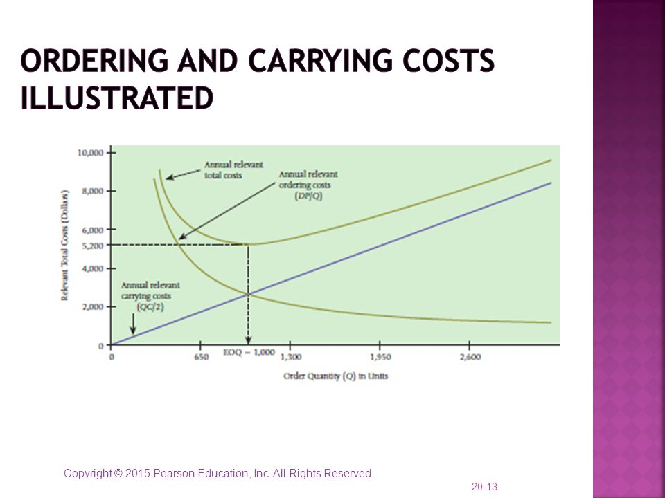 Ordering and Carrying Costs Illustrated
