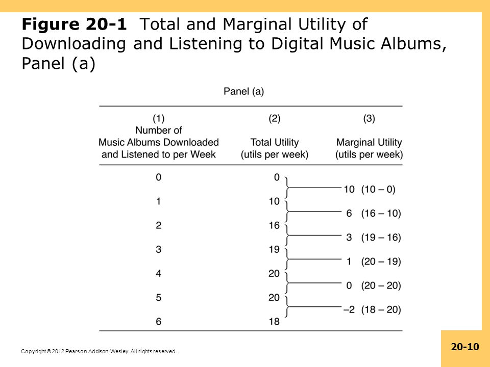 Figure 20-1 Total and Marginal Utility of Downloading and Listening to Digital Music Albums, Panel (a)