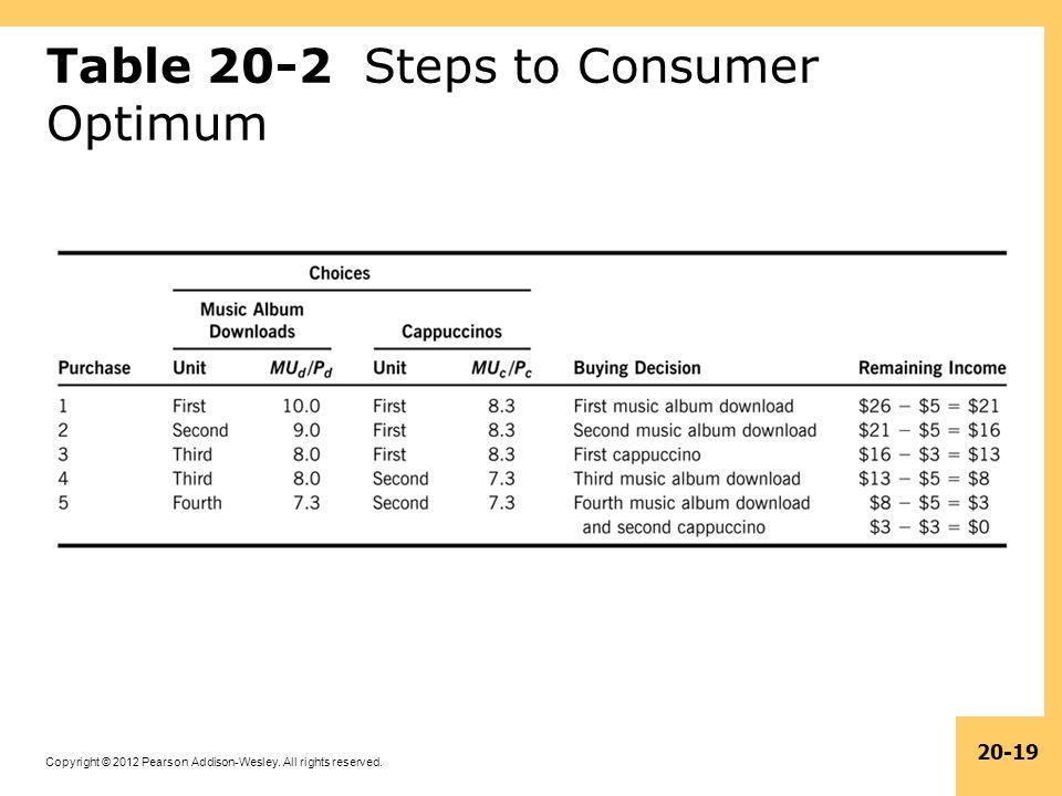 Table 20-2 Steps to Consumer Optimum