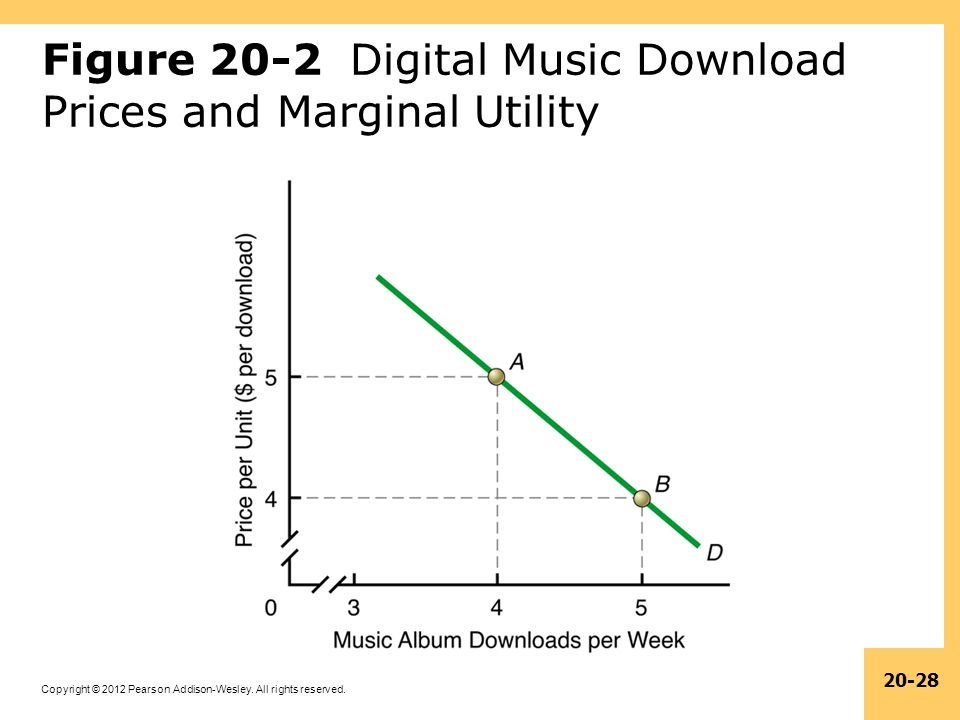 Figure 20-2 Digital Music Download Prices and Marginal Utility