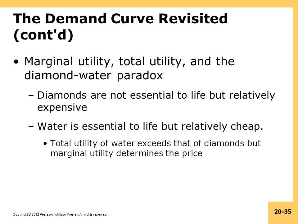 The Demand Curve Revisited (cont d)