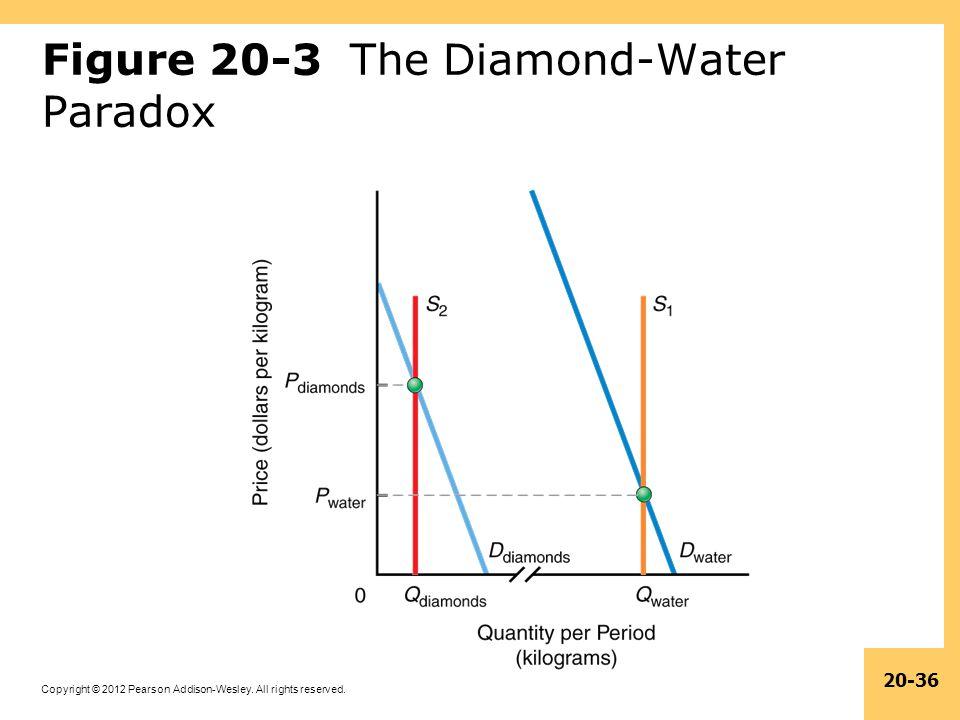 Figure 20-3 The Diamond-Water Paradox