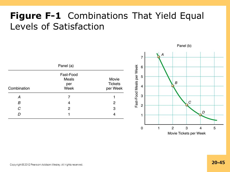 Figure F-1 Combinations That Yield Equal Levels of Satisfaction