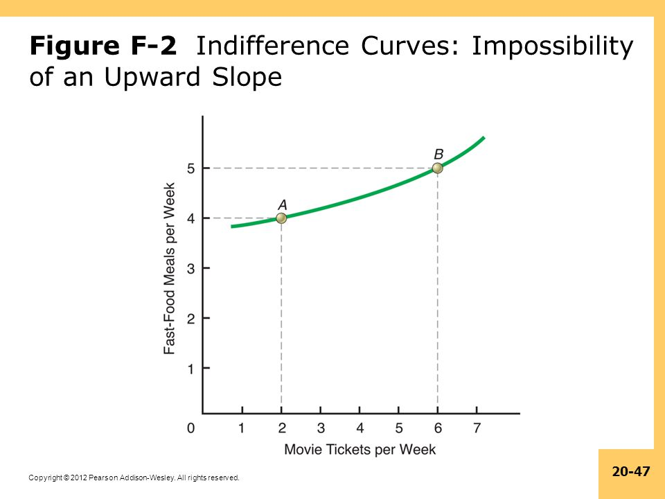 Figure F-2 Indifference Curves: Impossibility of an Upward Slope