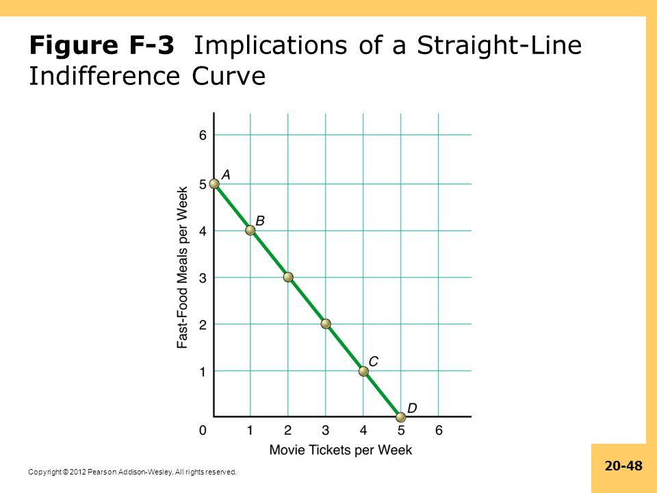Figure F-3 Implications of a Straight-Line Indifference Curve